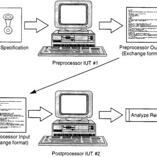 DODAF SV-1 of the Server internal interfaces view The