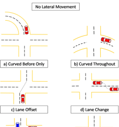 seven pre crash movement categories used to reconstruct vehicle paths  [ 850 x 1399 Pixel ]