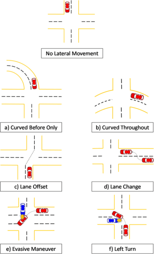 small resolution of seven pre crash movement categories used to reconstruct vehicle paths