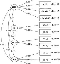 parameter estimates for the four factor solution 05 level of download scientific diagram [ 850 x 1071 Pixel ]