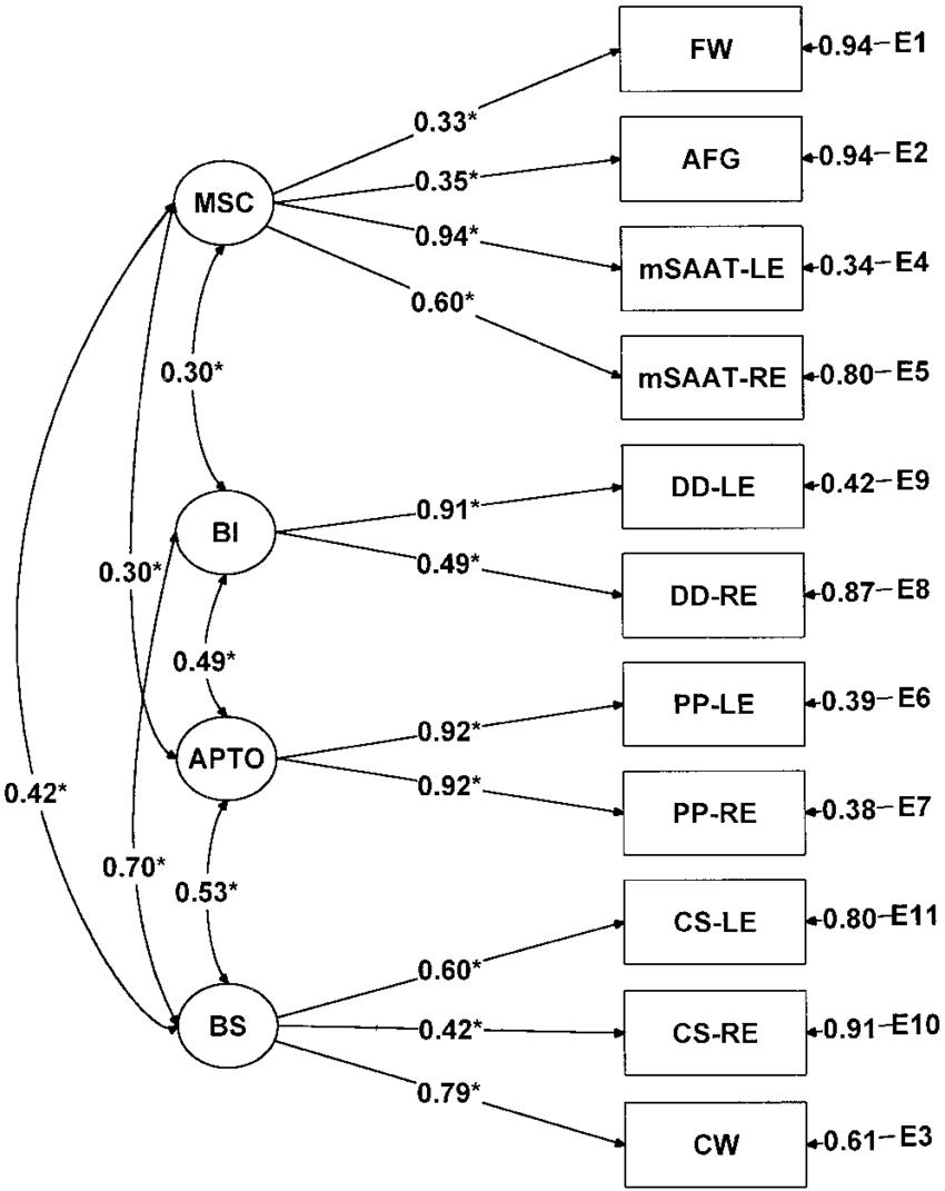 medium resolution of parameter estimates for the four factor solution 05 level of download scientific diagram