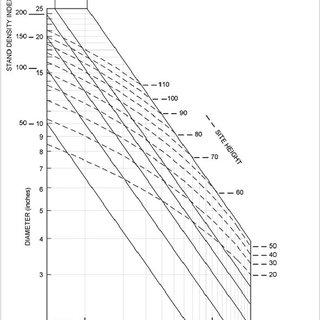 Density management di a gr a m for p o n d er o s a p in e