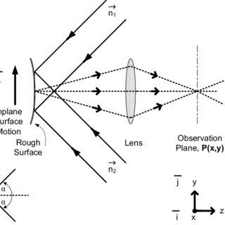 (PDF) Compact portable ocular microtremor sensor: Design
