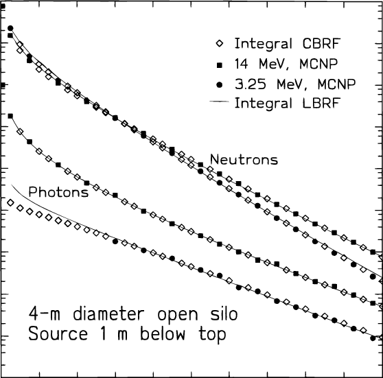 Integral conical-beam method results for the opensilo