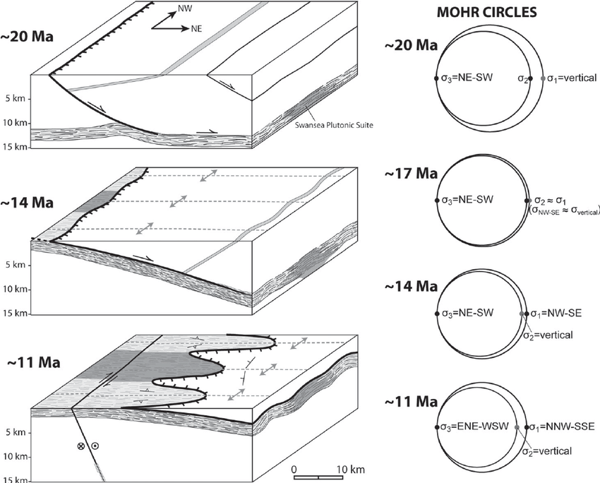 Schematic block diagrams and Mohr circles illustrating the