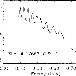 Fast proton spectra for a single shot measured