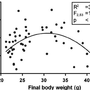Short-term efficacy of obesity treatment by CR does not