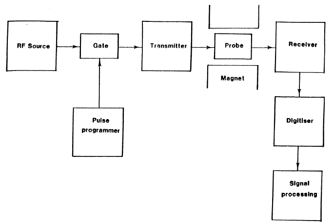 Simplified block diagram of the main components of a NMR
