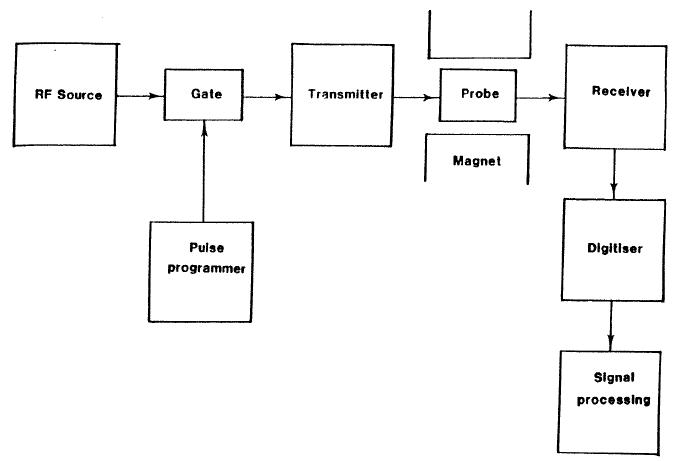 simple schematic diagram of nmr spectrometer