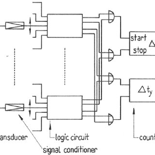 Ultrasonic velocity (outer bold line) and attenuation