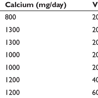 (PDF) The use of calcium and vitamin D in the management