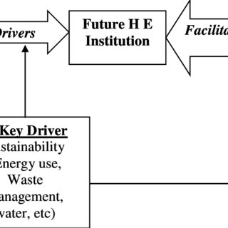 (PDF) Towards Best Practices in Facilities Management (FM