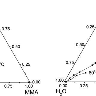 (PDF) Surfactant ionic liquid-based microemulsions for