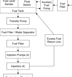 block diagram of the fuel system for a 10 kw tqg set  [ 850 x 997 Pixel ]