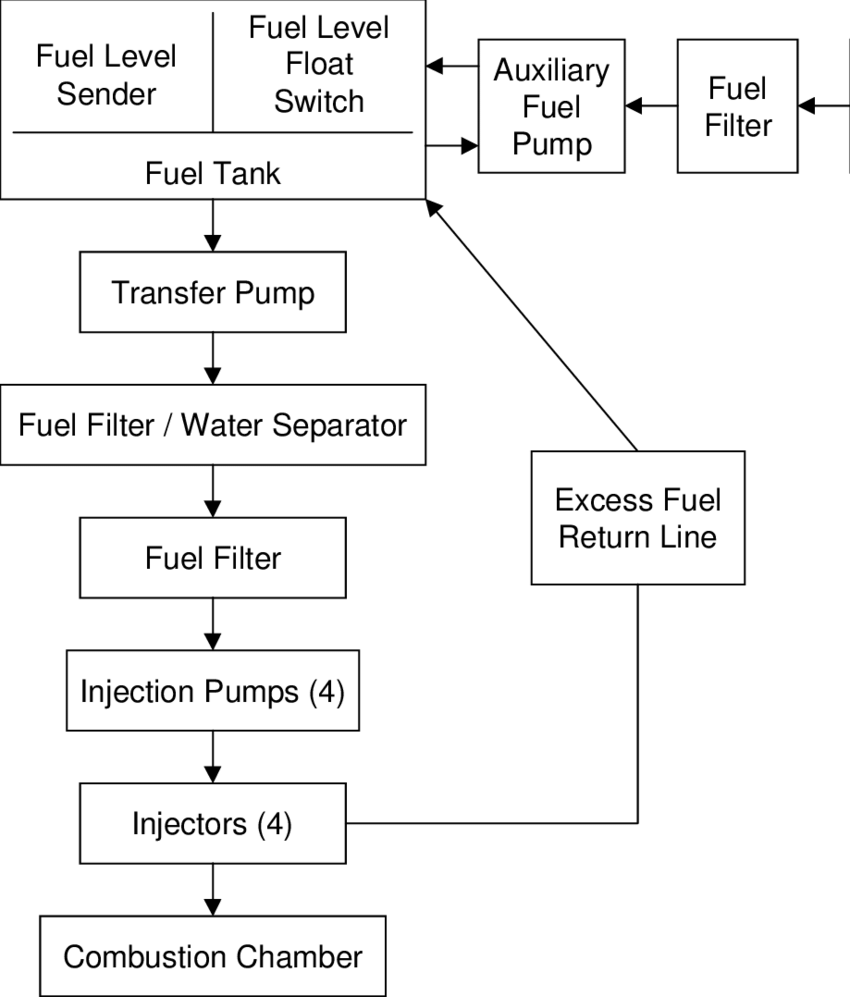 hight resolution of block diagram of the fuel system for a 10 kw tqg set