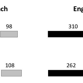 Average vowel (black) and consonant (gray) duration for