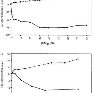 (PDF) Interaction between HLA-DM and HLA-DR involves
