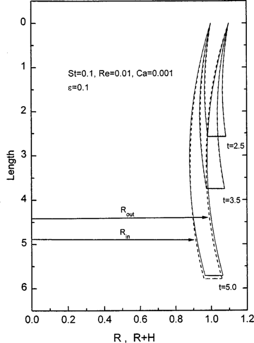 small resolution of time evolution of the film obtained from the analytical solution of set b with st0