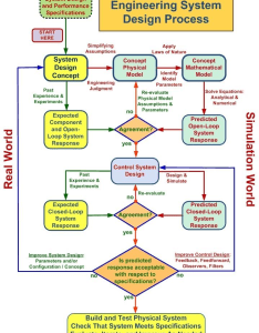 Flowchart outlining the engineering system design process concept model based themed curriculum also rh researchgate