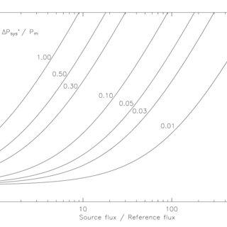 6: (a): Standard BiB mark. (b): AIM mark 30 × 30 µm 2. (c