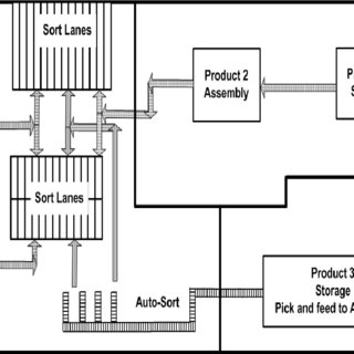(PDF) The Successful Cross-Dock Based Supply Chain