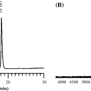 (PDF) Solid Phase Synthesis of an Analogue of Insulin, A0