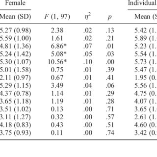(PDF) Gender and type of sport differences on perceived