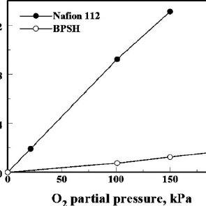 OCV decay ͑ ᮀ ,  ͒ and hydrogen crossover current ͑ b