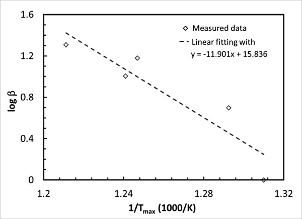 Graph used for determining the activation energy of sample