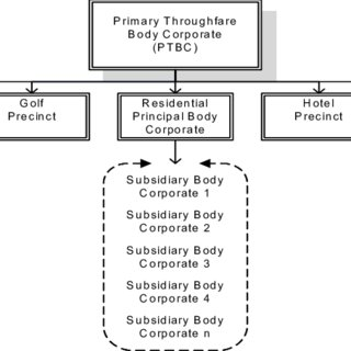 The Sanctuary Cove Act MTGD governance structure