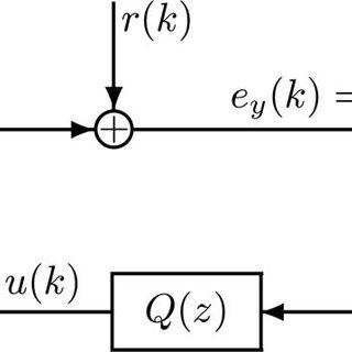 dealized system dynamics. P ( z ) : Identified discrete