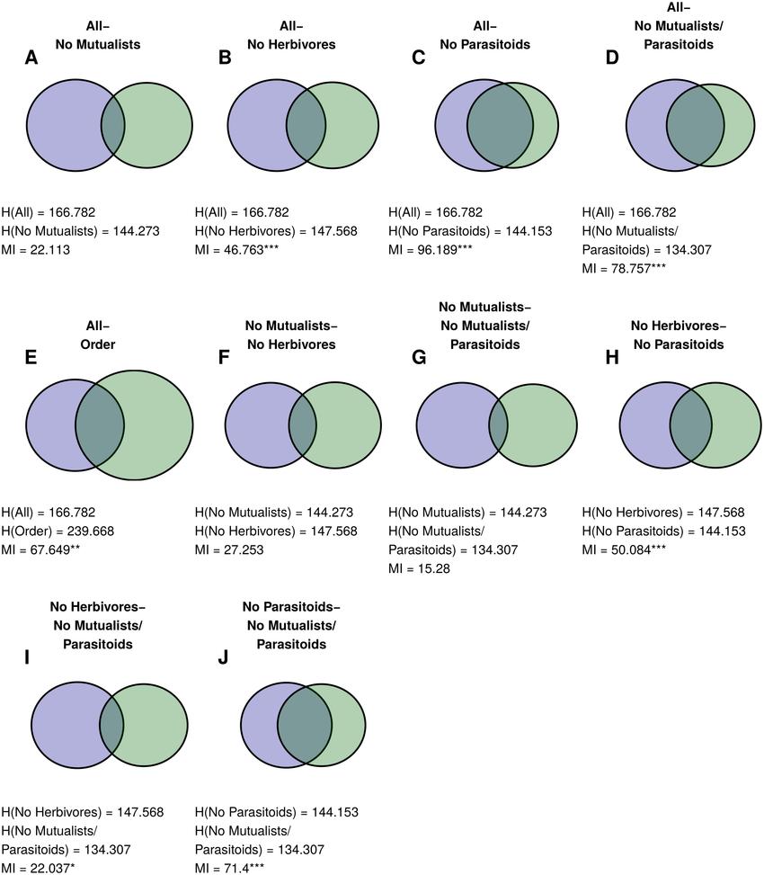 medium resolution of similarities between norwood farm plant partitions venn diagrams for similarity between pairs of plan partitions