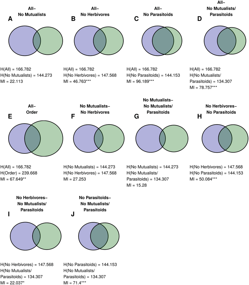 hight resolution of similarities between norwood farm plant partitions venn diagrams for similarity between pairs of plan partitions