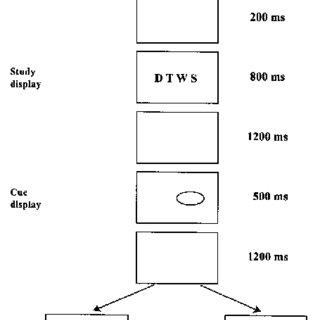 (PDF) A memory‐based, Simon‐like, spatial congruence