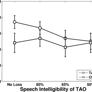 (PDF) The Impact of Reduced Speech Intelligibility on