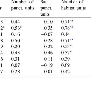 (PDF) Biodiversity relationships in urban and suburban