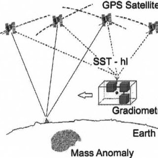a. Concept of satellite-to-satellite tracking in the high