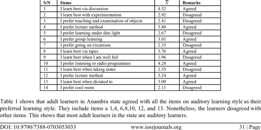 mean scores of adult learners on their preference of