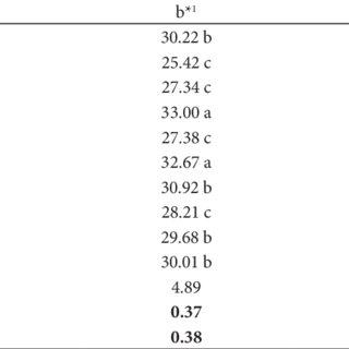 Mass and transverse (DT) and longitudinal (DL) diameters