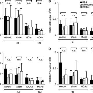 (PDF) Immune effects of mesenchymal stromal cells in