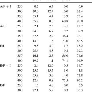 XRD pattern of 8 %NiO/Ni,H-ZSM-5 ? Al 2 O 3 catalyst (A/ F