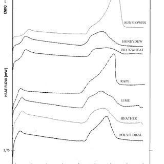 (PDF) Differential Scanning Calorimetry for Determining