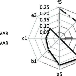 Figura N° 4: Estructura del Cuadro de Mando Integral