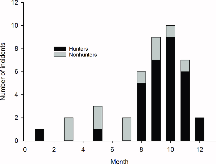 brown bear diagram 8n 12v wiring monthly distribution of caused injuries fatalities hunters and nonhunters in scandinavia