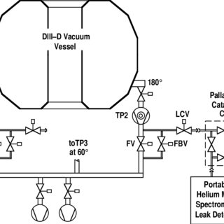 (PDF) Simple catalytic cell for restoring He leak detector