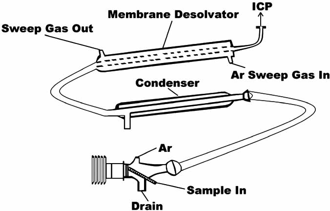 Ultrasonic nebulizer and membrane desolvator (adapted from
