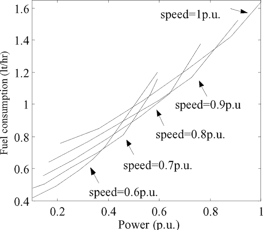 Fuel consumption versus power at various rotational speed