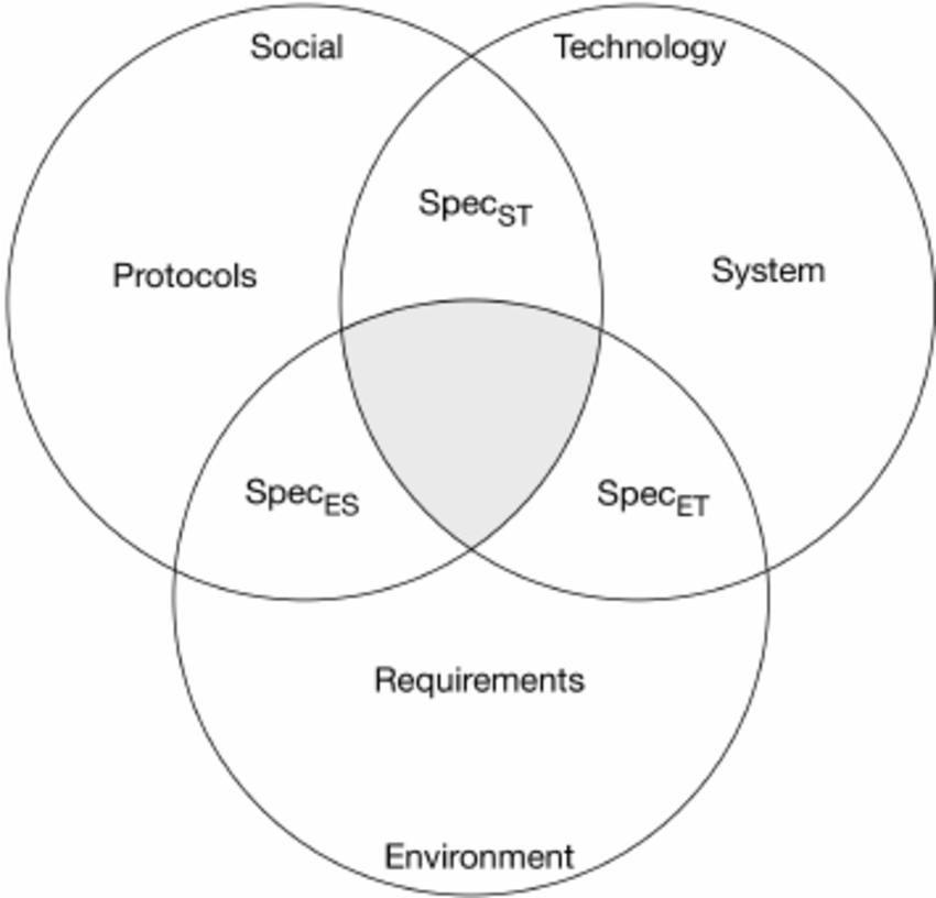 The three ellipse model of socio-technical systems