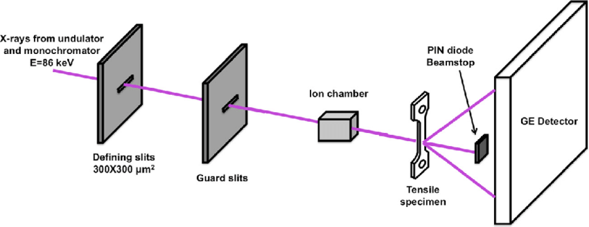 Schematic of the X-ray diffraction experiment setup
