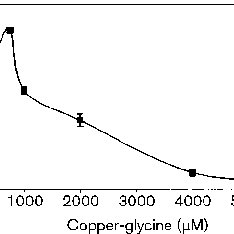Effect of copper concentration on the growth rate of E